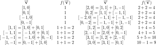 \[<br /> \begin{array}{cccc}<br /> \overrightarrow{\mathbf{v}} &amp; f(\overrightarrow{\mathbf{v}}) &amp; \overrightarrow{\mathbf{v}} &amp; f(\overrightarrow{\mathbf{v}}) \\<br /> {[} 1, 0{]} &amp; 1 &amp; {[} 2, 0{]} = {[} 1,1 {]} + {[}1,-1{]}  &amp; 2 + 2 = 4 \\<br /> {[} 0, 1{]} &amp; 1 &amp; {[} 0, 2{]} = {[} 1,1 {]} + {[}-1,1{]}  &amp; 2 + 2 = 4 \\<br /> {[}-1, 0{]} &amp; 1 &amp; {[}-2, 0{]} = {[}-1,1 {]} + {[}-1,-1{]} &amp; 2 + 2 = 4 \\<br /> {[} 0,-1{]} &amp; 1 &amp; {[} 0,-2{]} = {[}-1,-1{]} + {[} 1,-1{]} &amp; 2 + 2 = 4 \\<br /> {[} 1, 1{]} = {[} 1,0{]} + {[}0,1 {]} &amp;   1 + 1=2  &amp; {[}1,2{]}  = {[}1,0{]} + {[}0,2 {]} &amp;    1+4 = 5 \\<br /> {[}-1, 1{]} = {[}-1,0{]} + {[}0,1{]}  &amp;  1 + 1 = 2 &amp; {[}2,-1{]} = {[}2,0{]} + {[}0,-1{]} &amp;    4+1 = 5 \\<br /> {[}-1,-1{]} = {[}-1,0{]} + {[}0,-1{]} &amp;   1 + 1=2  &amp; {[}3,1{]}  = {[}1,2{]} + {[}2,-1{]} &amp;   5 + 5=10 \\<br /> {[} 1,-1{]} = {[}0,-1{]} + {[}1,0{]}  &amp;  1+1 = 2   &amp; {[}3,0{]}  = {[}3,1{]} - {[}0,1 {]} &amp;   10-1 = 9<br /> \end{array}<br /> \]